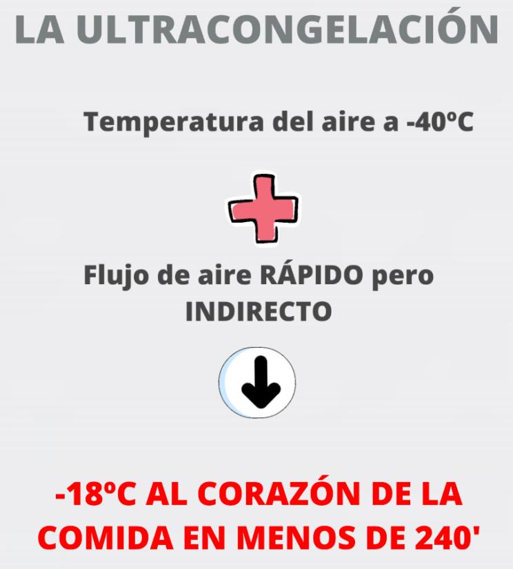 abatidor de temperatura negativo
