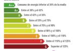 ¿QUÉ ES LA EFICIENCIA ENERGÉTICA EN UN ELECTRODOMÉSTICO?